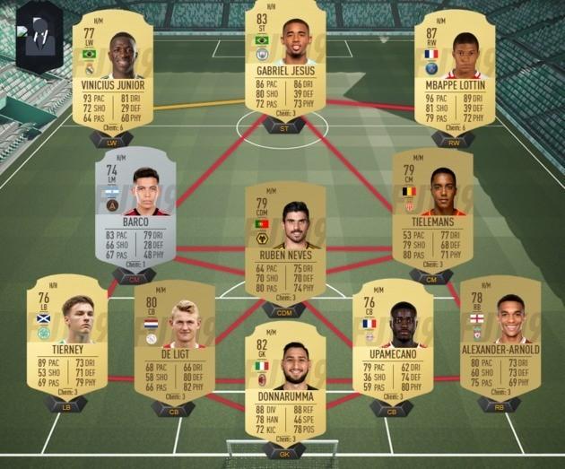 Equipo promesas FIFA 19