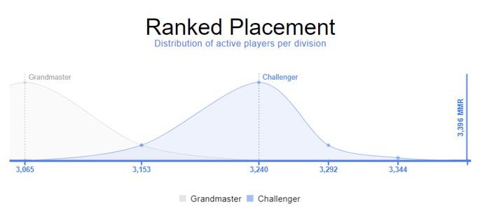 Distribución de MMR de jugadores por divisiones cercanas