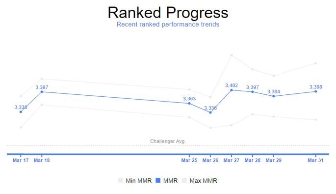 Progreso del MMR en Ranked - League of Legends